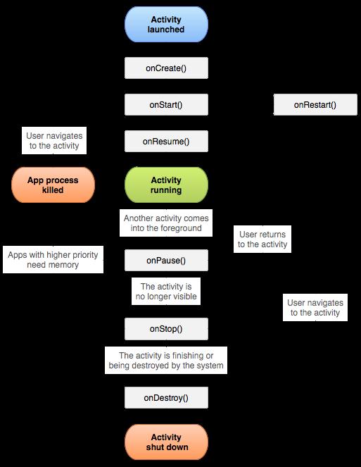Siklus hidup Activity