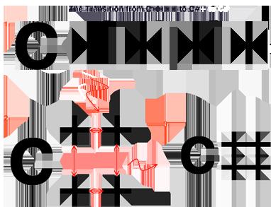 Transisi C++ menjadi C#