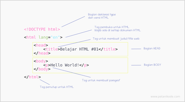 struktur html