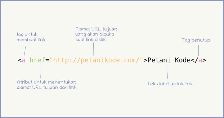 Belajar Html 07 Cara Membuat Link Untuk Menghubungkan Halaman Web