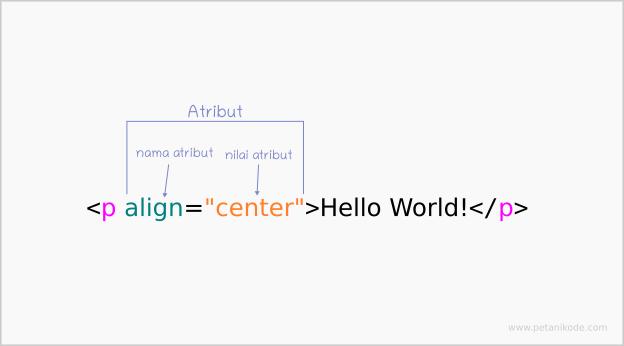 Atribut dalam HTML