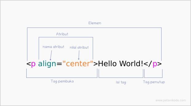 Elemen di HTML