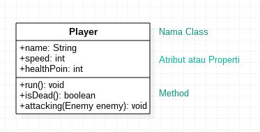 Class diagram di StarUML