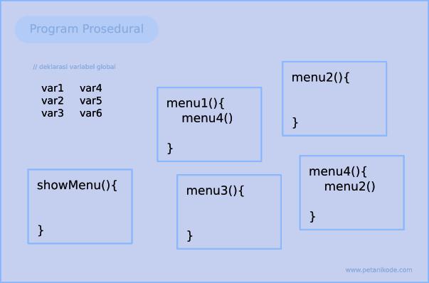 Program Prosedural