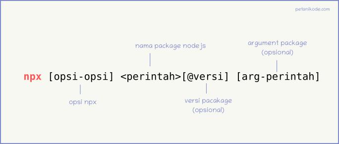 Cara menggunakan npx